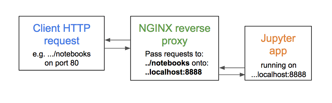How to run Jupyter notebooks on AWS with a reverse proxy · Sonny
